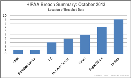 HIPAA-breaches-by-location-october-13