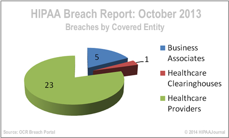hipaa-breach-report-october-2013