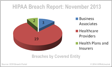 hipaa-breach-report-nov-13