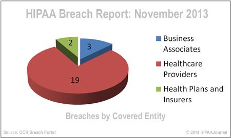 hipaa-breach-report-nov-13
