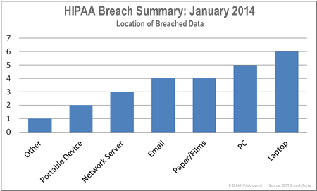 HIPAA-breaches-by-location-jan-14
