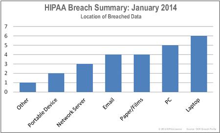 HIPAA-breaches-by-location-jan-14