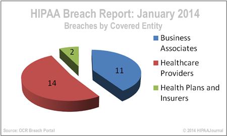 hipaa-breach-report-jan-14