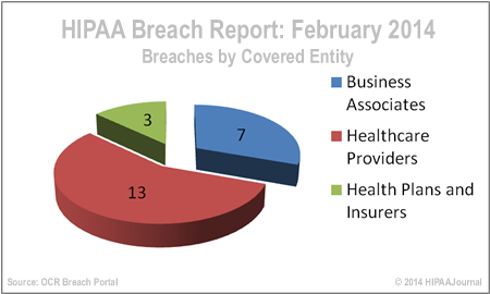 hipaa-breach-report-feb-14