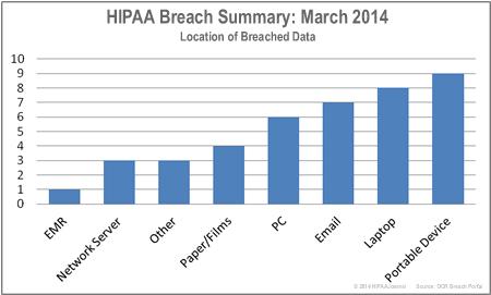 HIPAA-breaches-by-location-mar-14