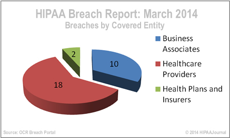 hipaa-breach-report-march-14