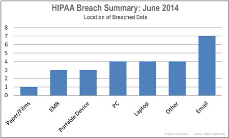 HIPAA-breaches-by-location-jun-14