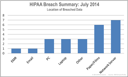 HIPAA-breaches-by-location-july-14