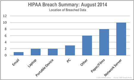 HIPAA-breaches-by-location-aug-14