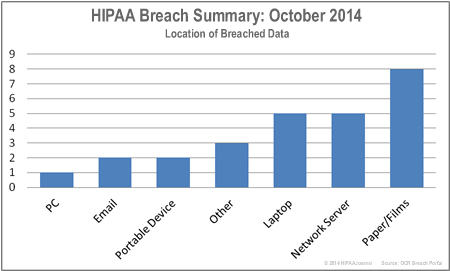 HIPAA-breaches-by-location-oct-14