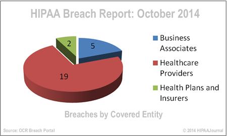 hipaa-breach-report-oct-14