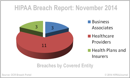 hipaa-breach-report-nov-14