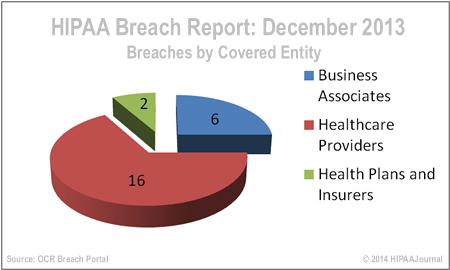 hipaa-breach-report-dec-13