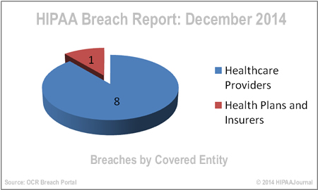 hipaa-breach-report-dec-14