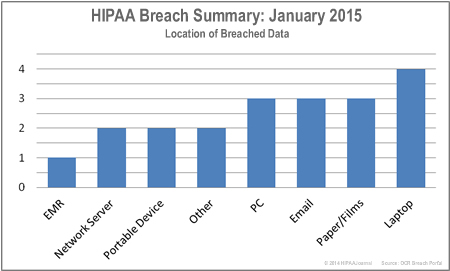 HIPAA-breaches-by-location-jan-15