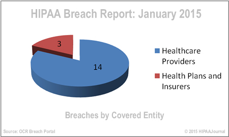 hipaa-breach-report-jan-15