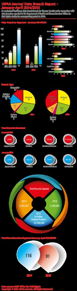 HIPAAJournal-breach-comparison-jan-apr-2014-2015