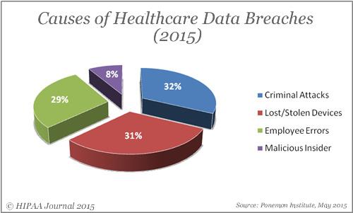 data-breach-causes-2015
