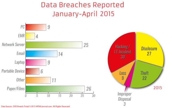 Databreaches jan to April 2015-lk