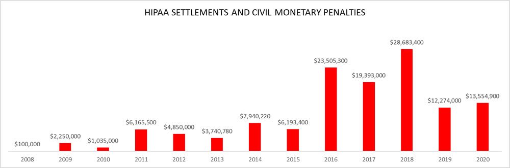 Penalty amounts in OCR HIPAA settlements and CMPs