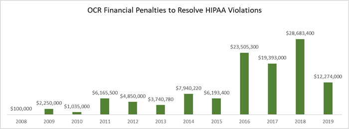 Financial Penalties to resolve HIPAA violations