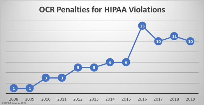 OCR Penalties for HIPAA Violations (2008-2019)