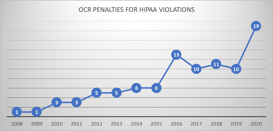 OCR Penalties for HIPAA violations 2008-2020