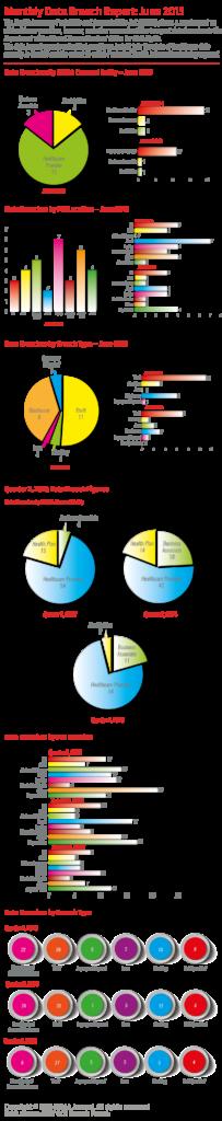 hipaajournal-data-breach-report-june-2015