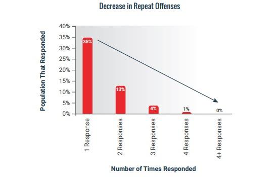 phishing-responses