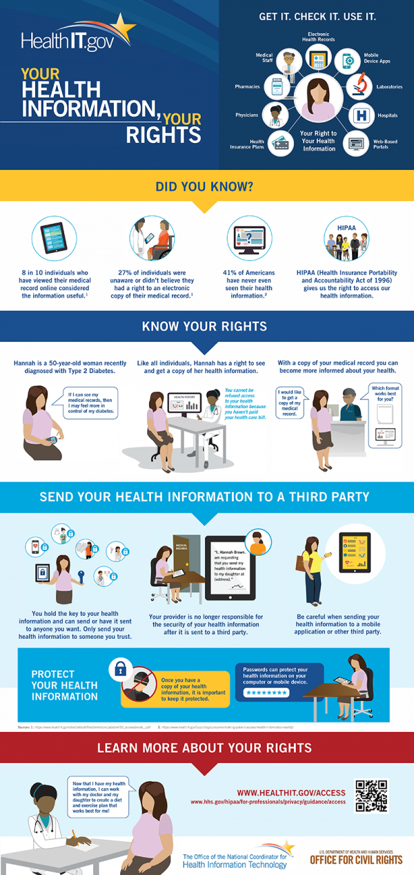 patients' HIPAA rights infographic