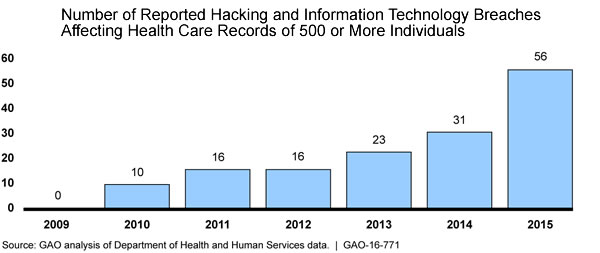 gao-report-hacking-breaches