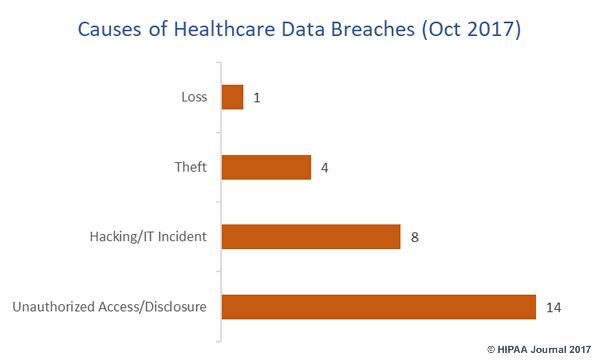 cause of october 2017 healthcare data breaches
