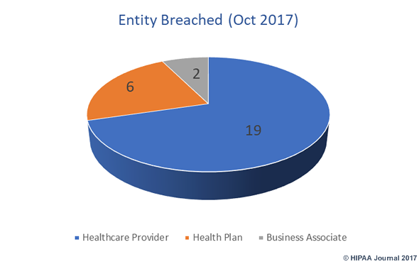 October 2017 healthcare data breaches by covered entity type
