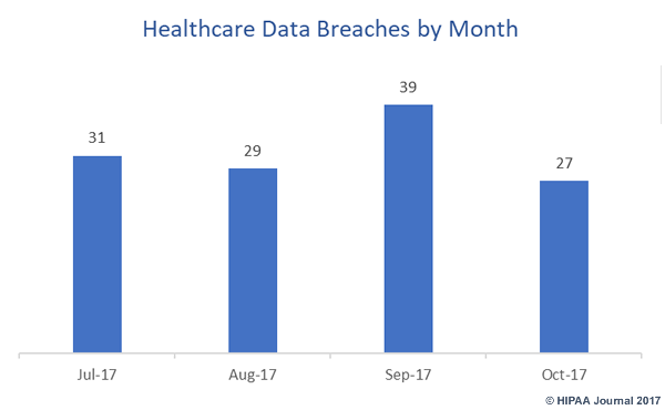 Healthcare data breaches by month (July-October 2017)