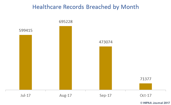 healthcare records breached July-October 2017