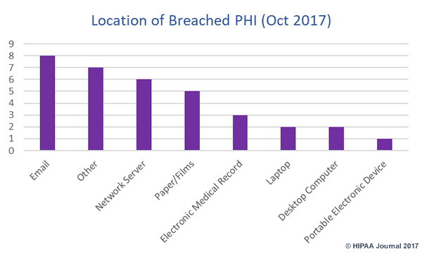 october 2017 healthcare data breaches - location of breached PHI