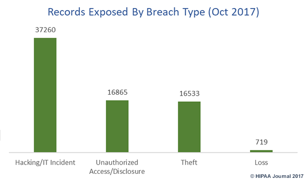 october 2017 healthcare data breaches - records exposed