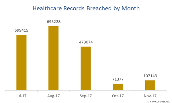 breached healthcare records November 2017