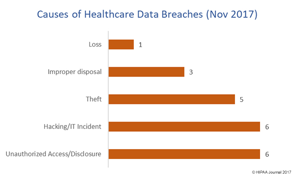 causes of healthcare data breaches November 2017