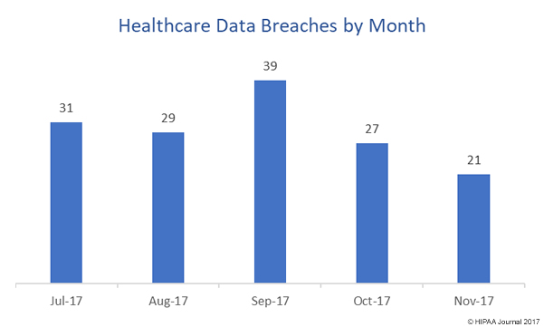 healthcare data breaches by month (November 2017)