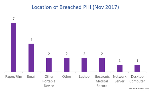 Location of PHI in November 2017 healthcare data breaches