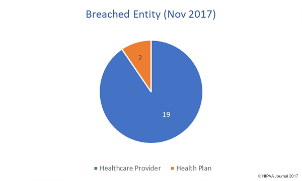 November 2017 Healthcare Data Breaches by Covered Entity Type