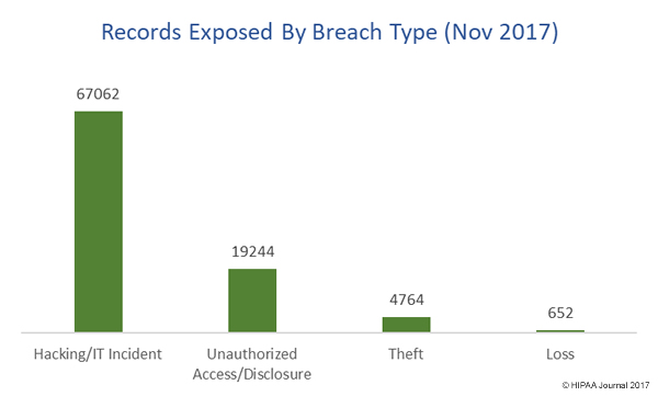 records exposed by breach type