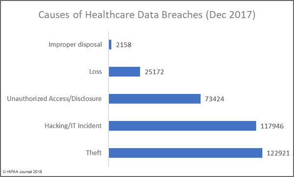 Causes of Healthcare Data Breaches (Dec 2017)