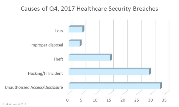 Causes of Q4 2017 Healthcare Security Breaches