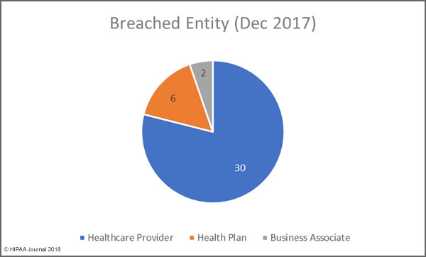 December 2017 Healthcare Data Breaches by Covered Entity Type