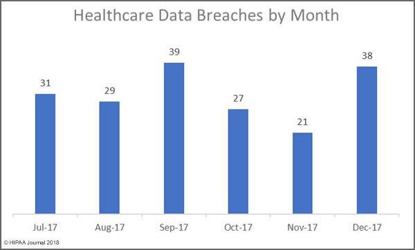 December 2017 Healthcare Data Breaches