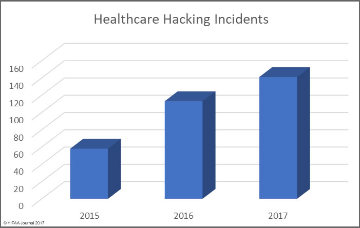 healthcare data breaches in 2017 (hacking)