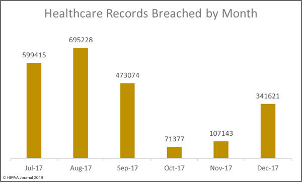 Records Exposed in December 2017 Healthcare Data Breaches