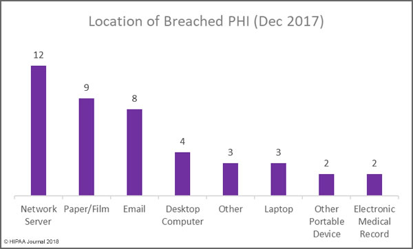 Location of Breached PHI (Dec 2017)